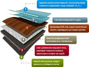 Состав плитки ПВХ
